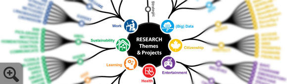 Research Themes & Projects Map